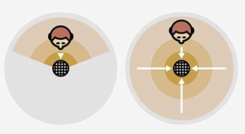 集音する方向をきめられるものと広げるものを切り替え可能
